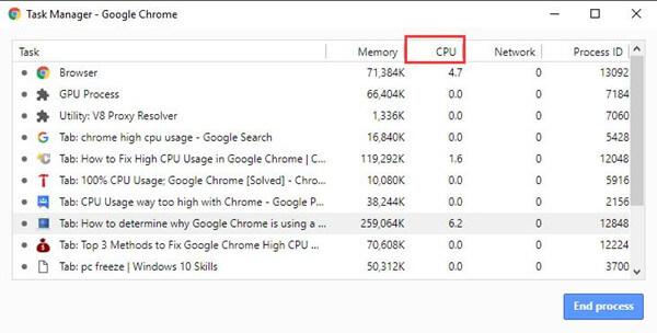 6 Quick Tweaks to Fix Google Chrome High CPU Usage Windows 10
